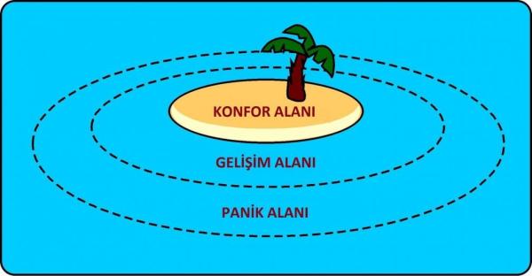 İnkişaf Cəsarət tələb edər...
